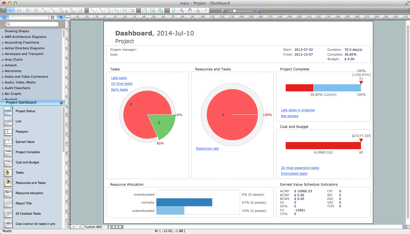 Multiproject Dashboards