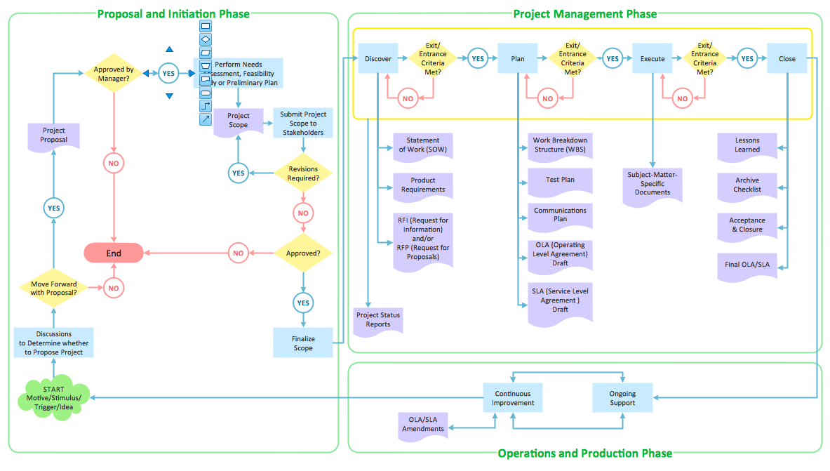 Flowchart - Business Process Diagram