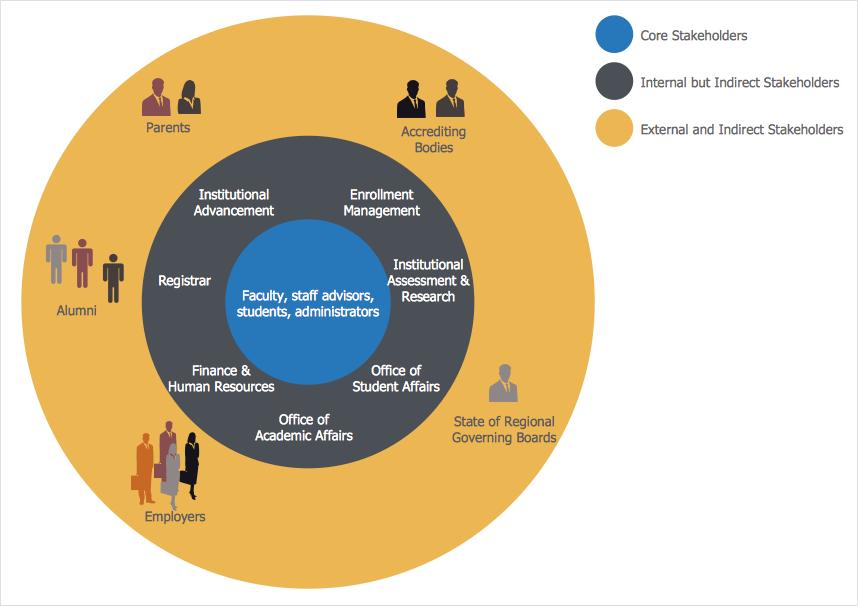 stakeholders-onion-diagram
