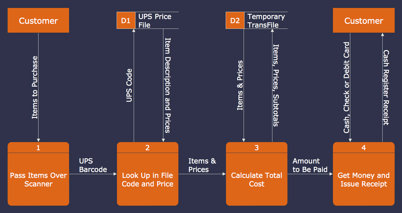 DFD Example - Data flow diagram