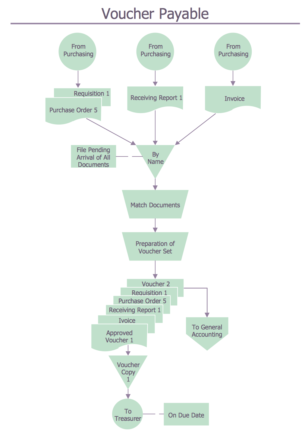 Flowchart for Voucher Payable