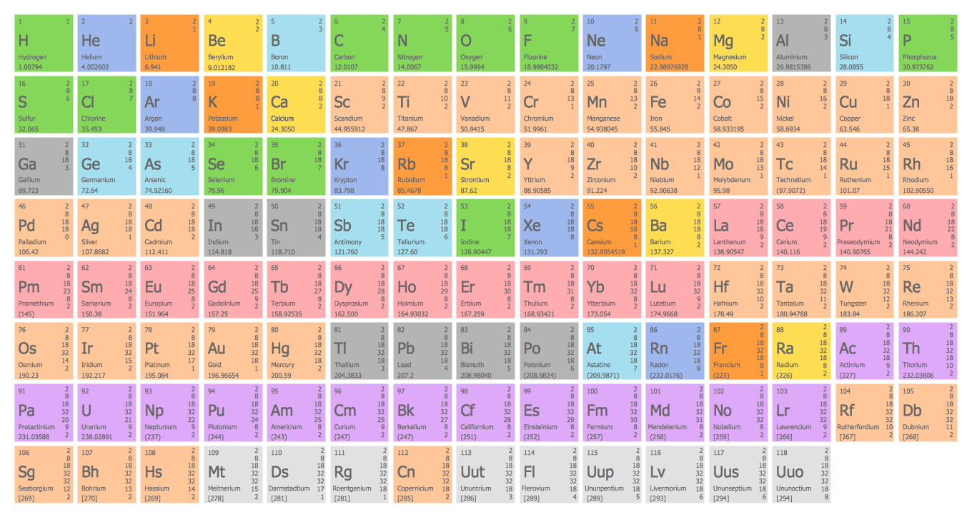 Organic chemistry symbols periodic table of chemical elements library urtaz