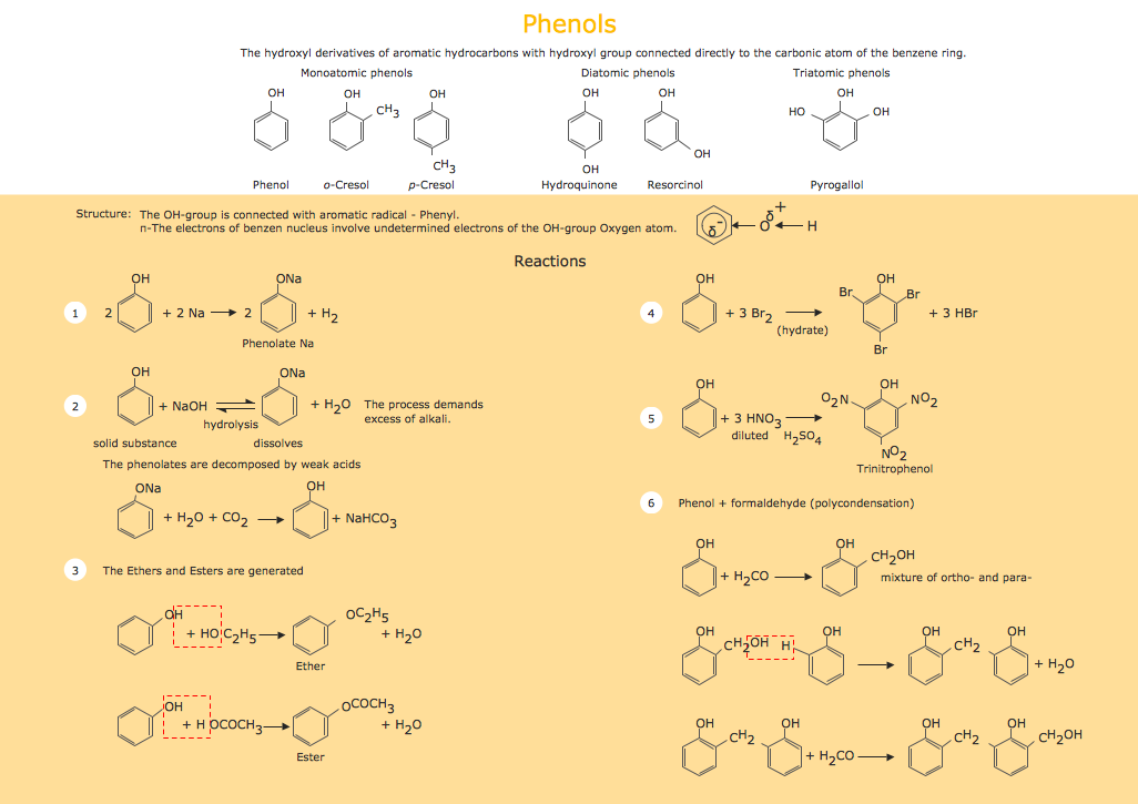 Organic Chemistry Drawing - Phenols