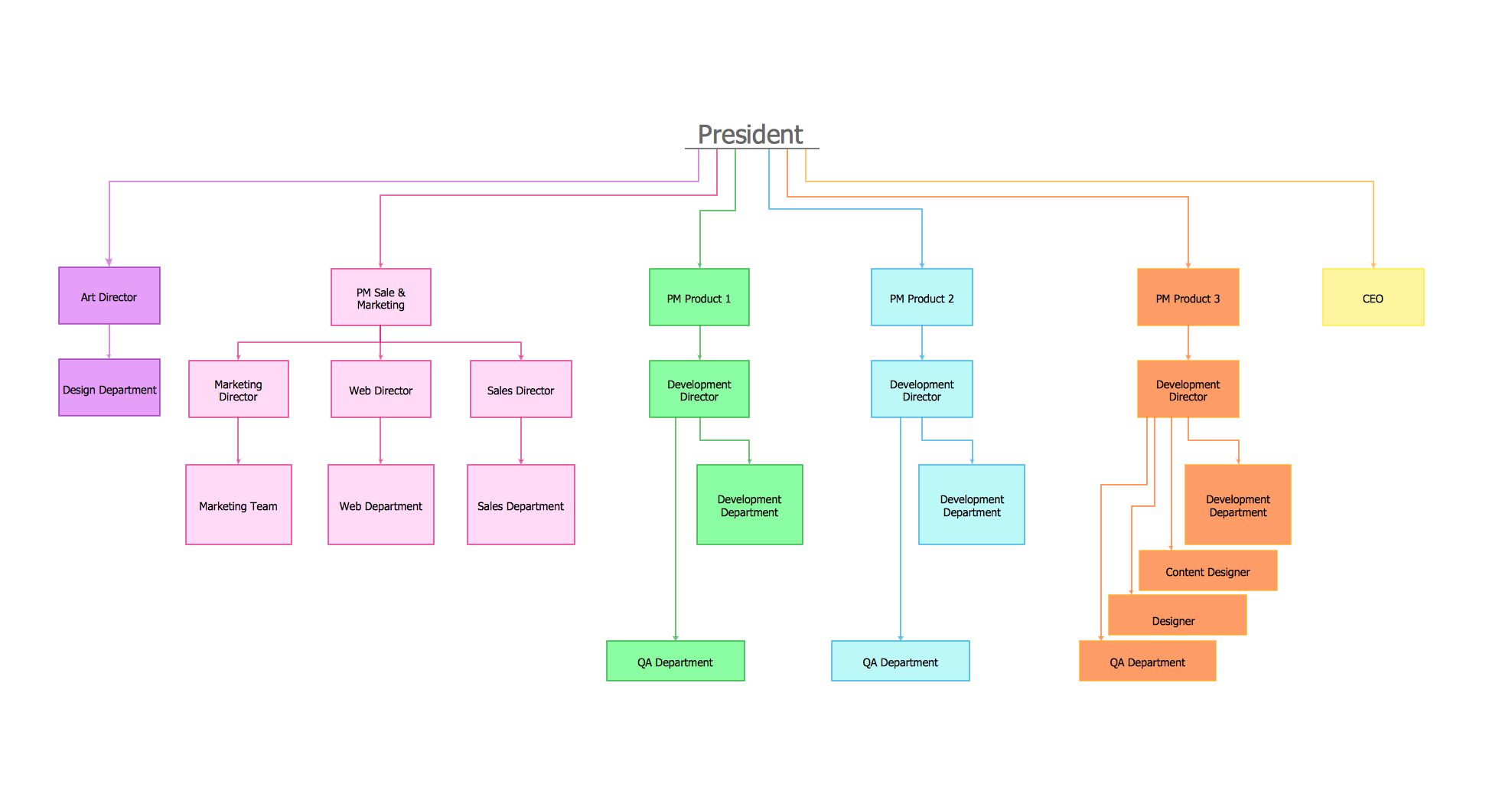 How to draw an organization chart conceptdraw pro for Free organizational chart template for mac