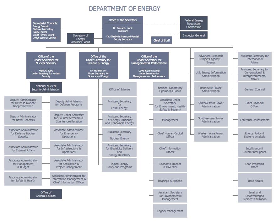 organization chart  EnglishSpanish Dictionary