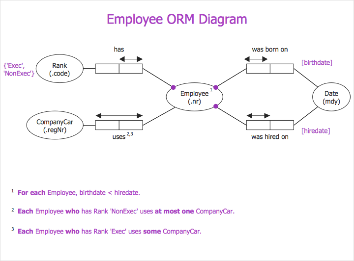 How to Create an Object-Role Modeling (ORM) Diagram