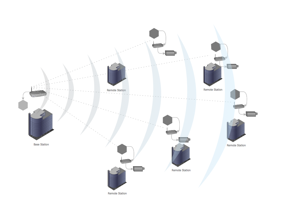 Point-to-multipoint  (P2MP) Network. <br>Computer and Network Examples *