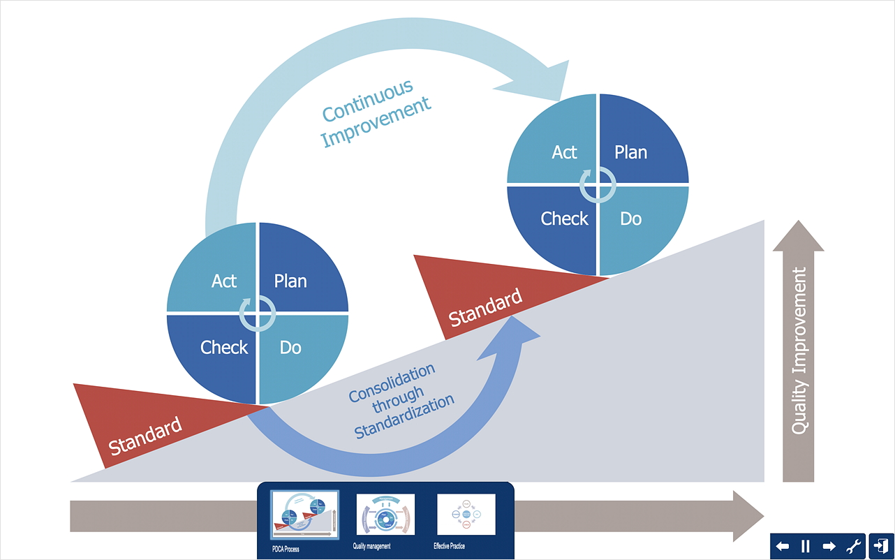 How to Create PDCA Diagram