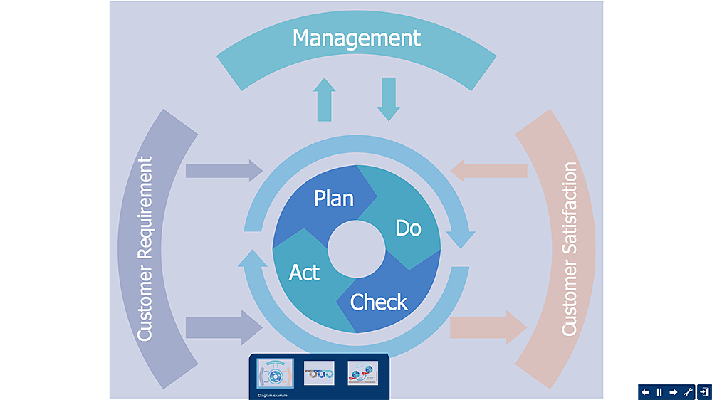 Create PDCA Diagram