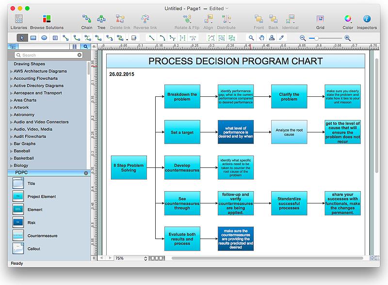 Risk Diagram (PDPC) sample