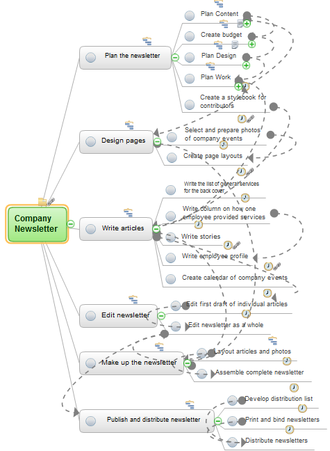 Personall effectiveness mind map example - Company newsletter