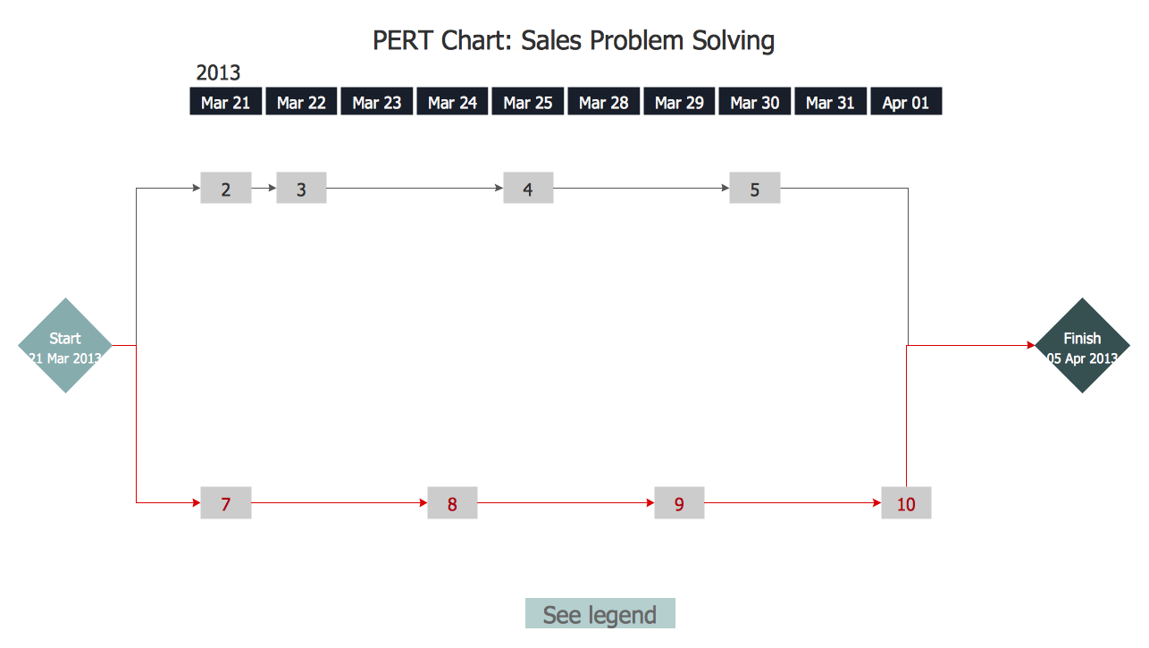 Pert chart pert chart sale problem solution ccuart Image collections