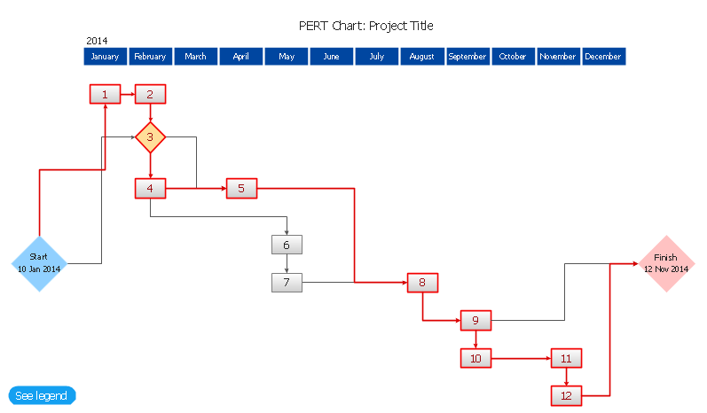 how to make a pert cpm chart