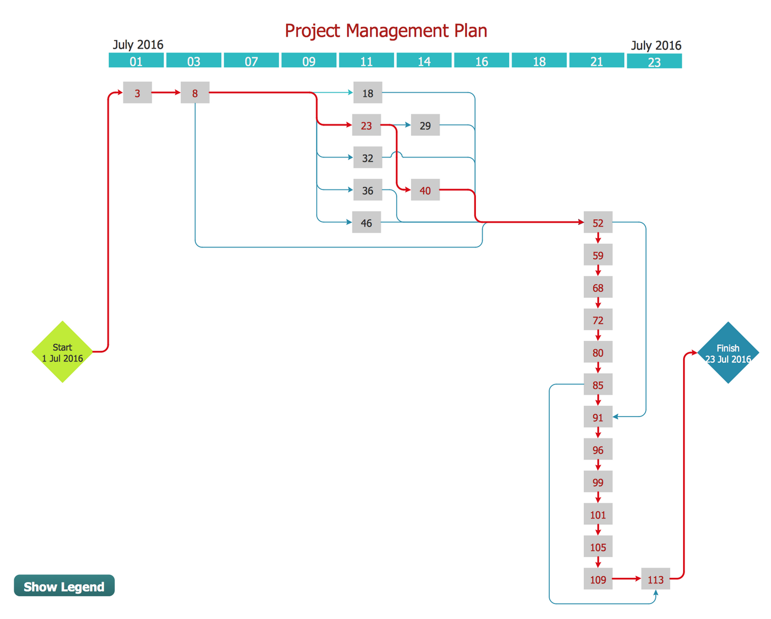 Program Evaluation and Review Technique (PERT) with ConceptDraw DIAGRAM title=