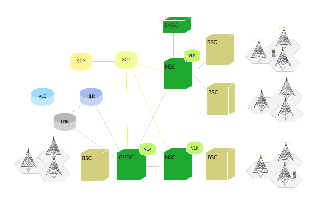 Phone networks. <br>Computer and Network Examples *