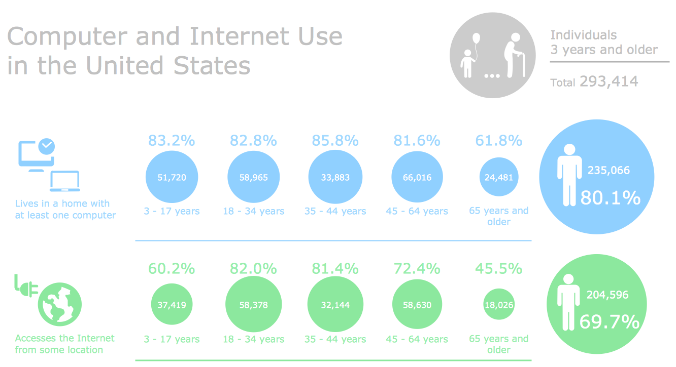 Pictorial Chart - Computer and Internet Use in the United States