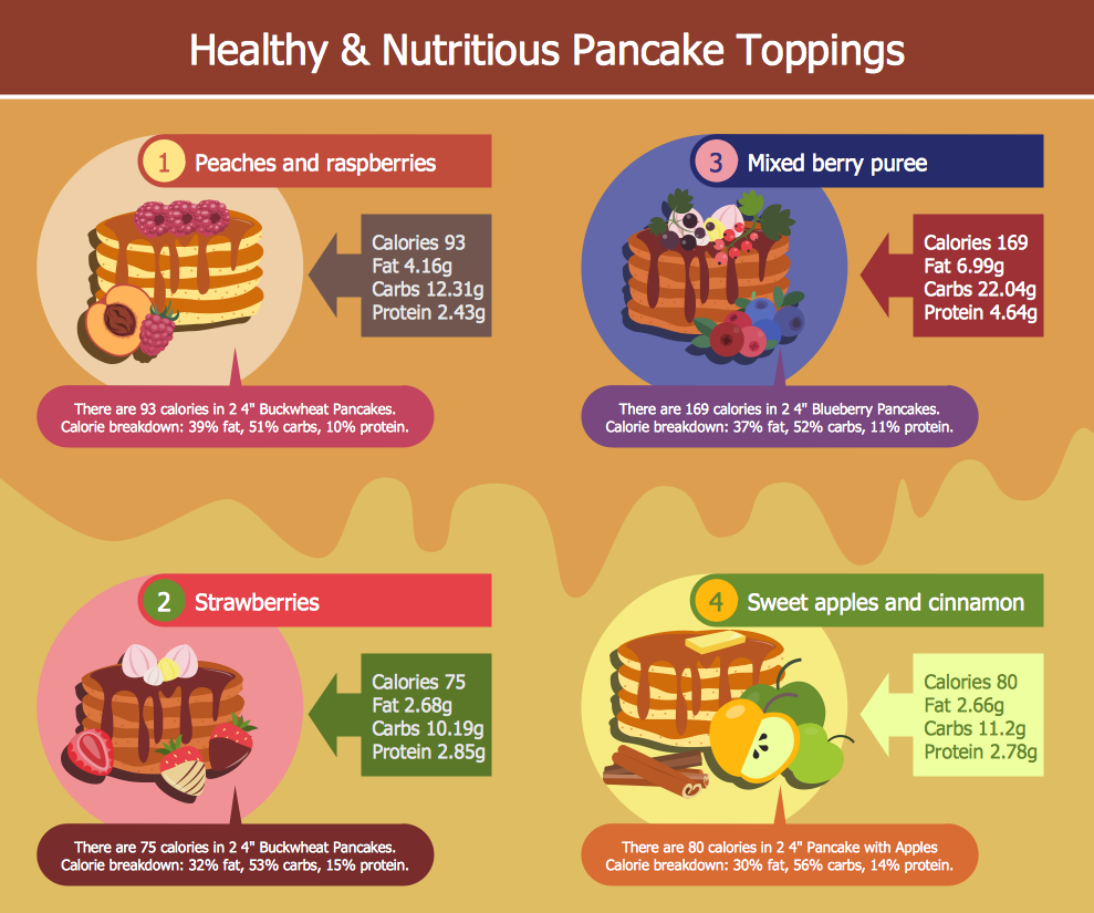Pictures of Food - Healthy and Nutritious Pancake Toppings