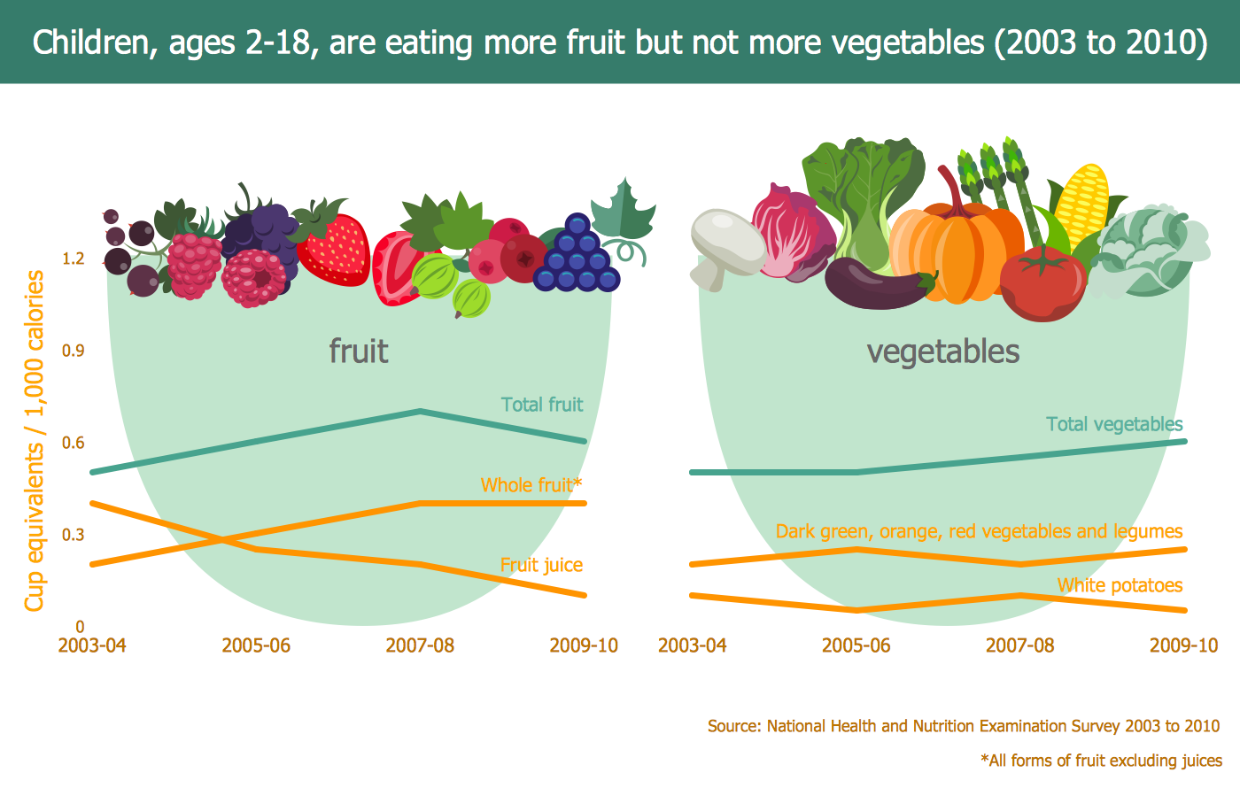Fruit and Vegetables Consumption Infogram