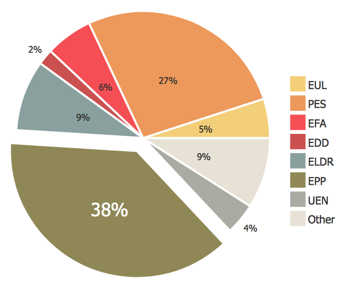 How To Draw A Pie Chart Using Conceptdraw Pro