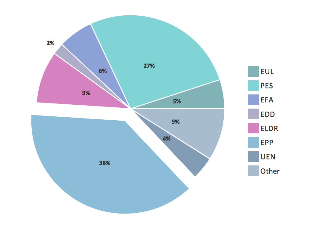 Pie Graph - European parliament elections