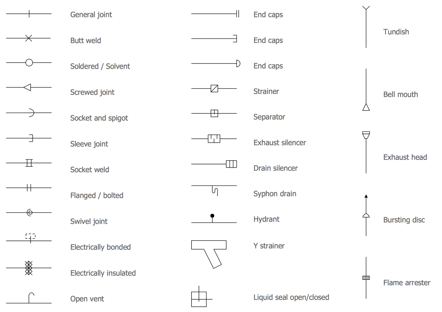 Diagram  Piping And Instrumentation Diagram Legend
