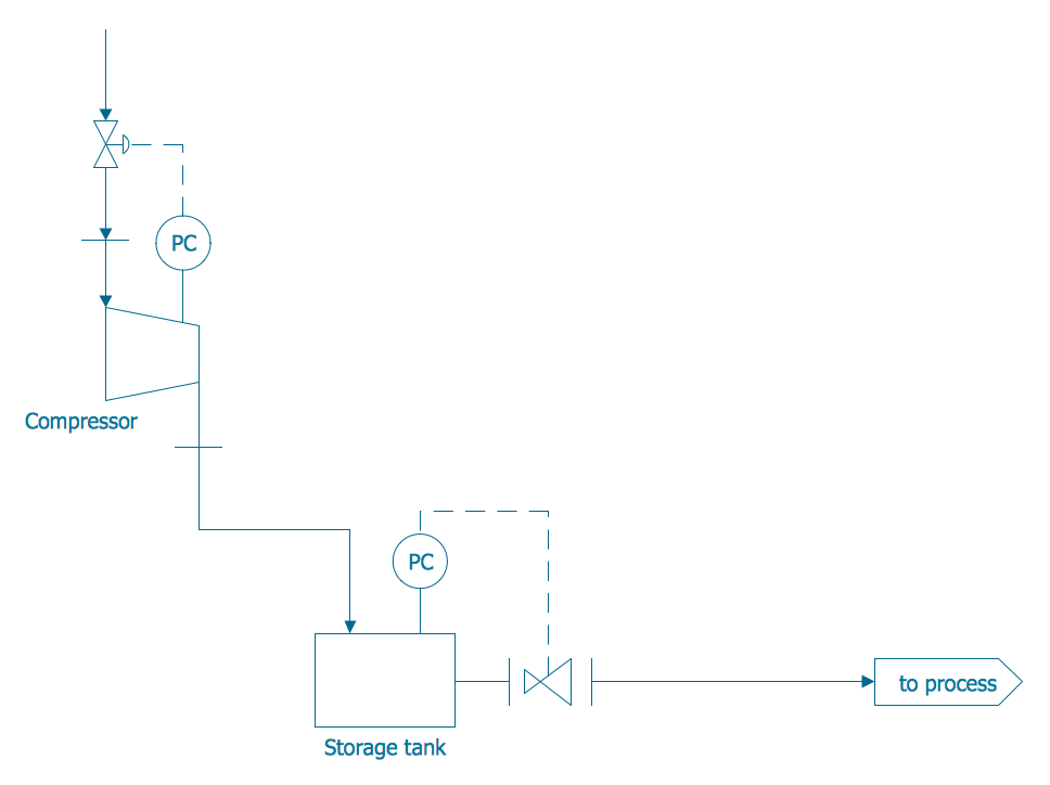 Piping Instrumentation Diagrams Guide Lucidchart