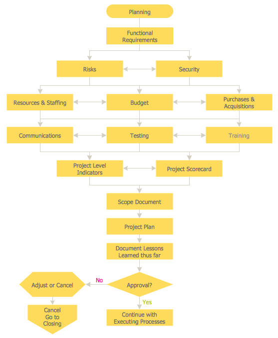 Process Flow Chart Examples - Planning Process
