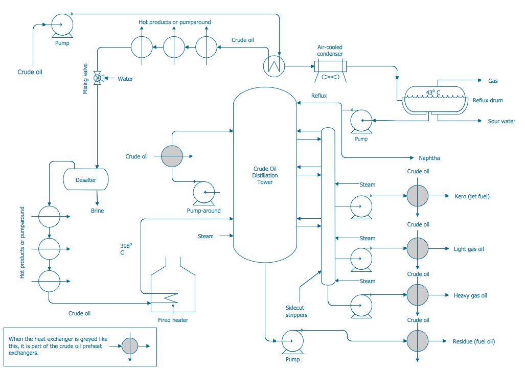 Process Flow Diagram - Crude Oil Distillation Unit