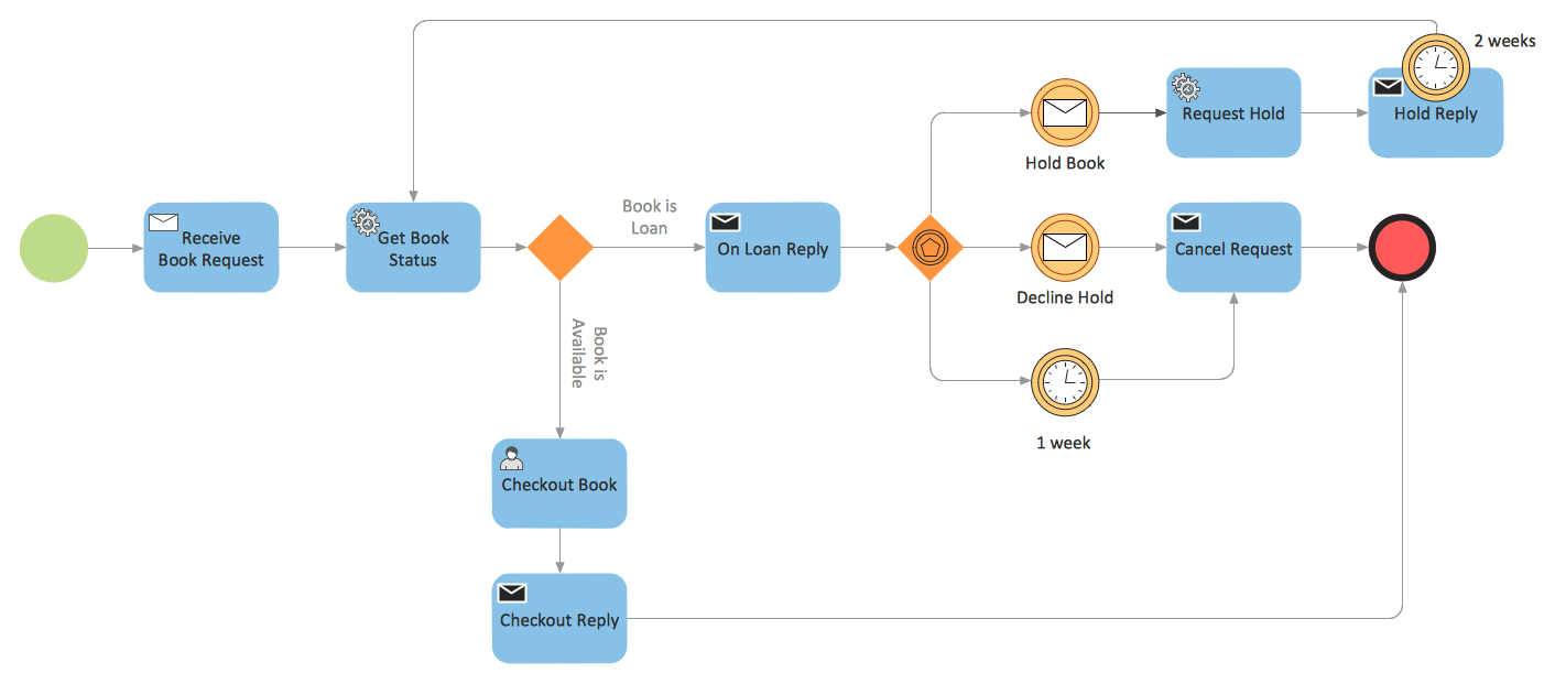 Business Process Diagram - BPMN 2.0 Booking