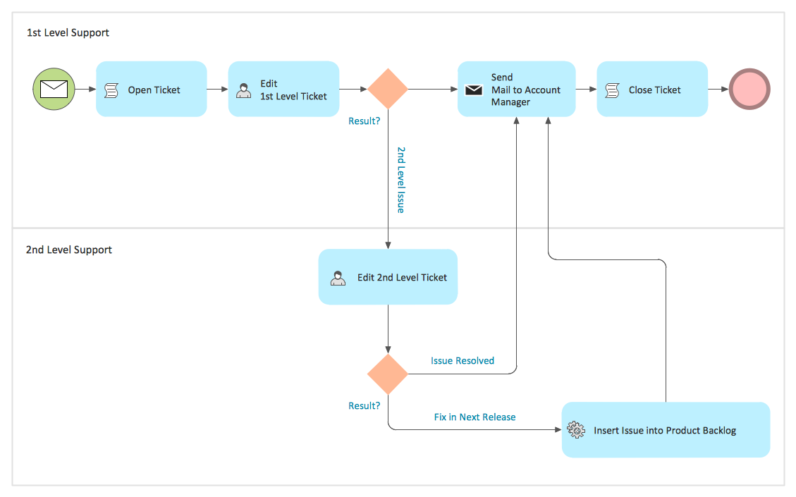 BPMN 2.0 Diagram - Trouble Ticket System