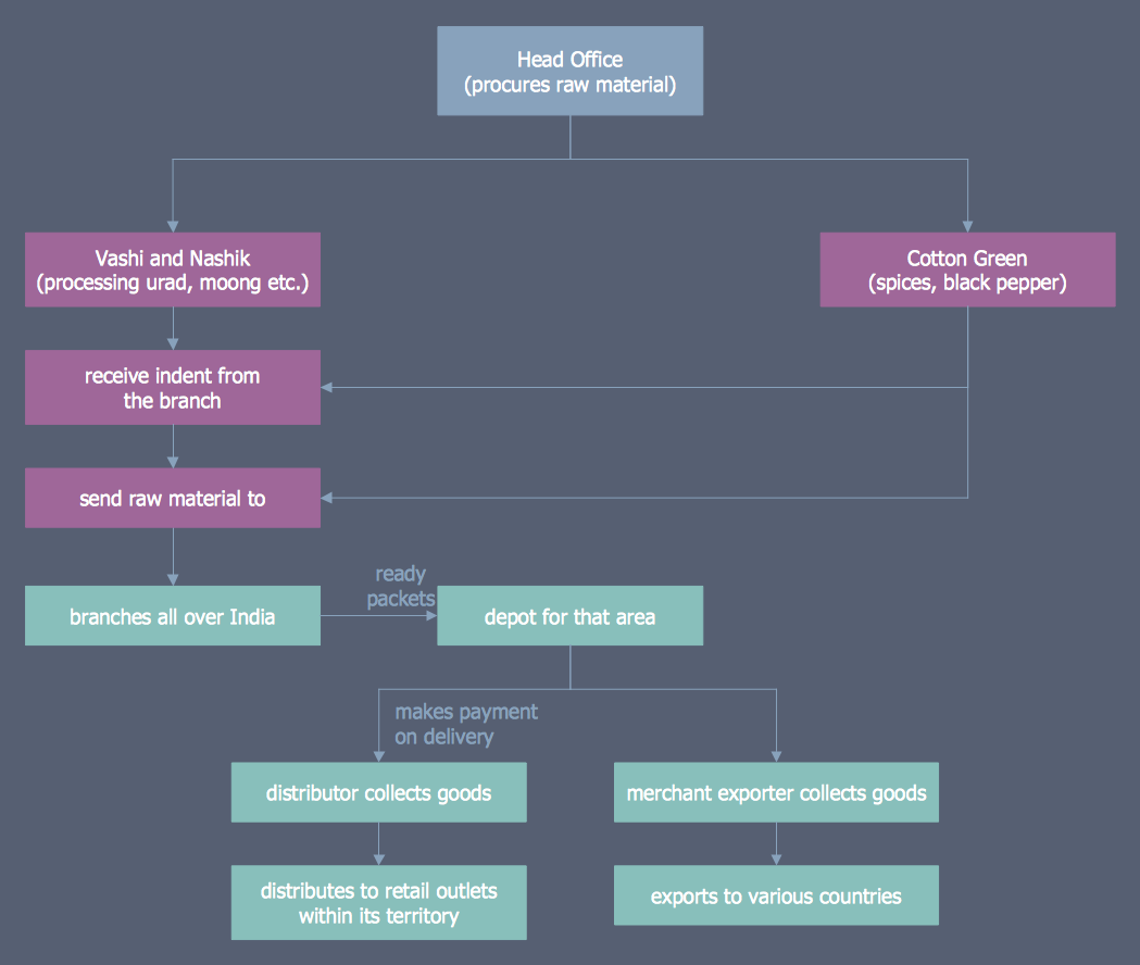 Process Mapping - Distribution Flowchart