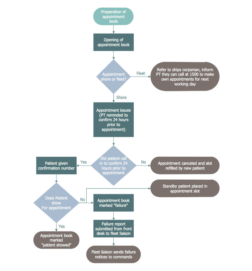 Process Mapping - Proposed Patient Appointment Procedure