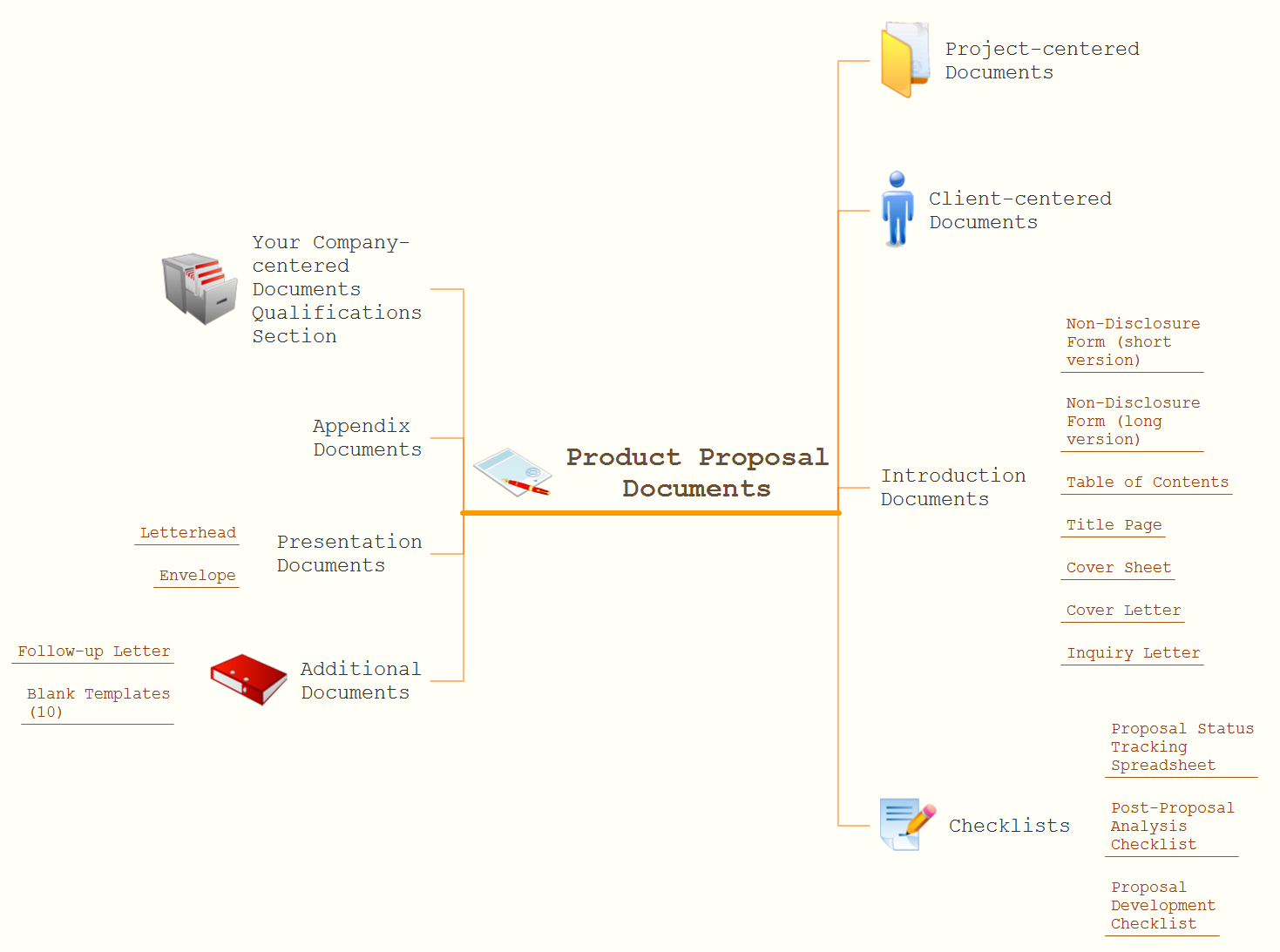 Product proposal documents expanded mindmap