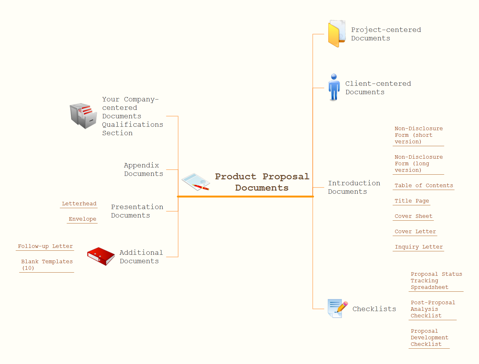 Evernote Exchange. Product proposal documents expanded - Mind map example for solution Note Exchange