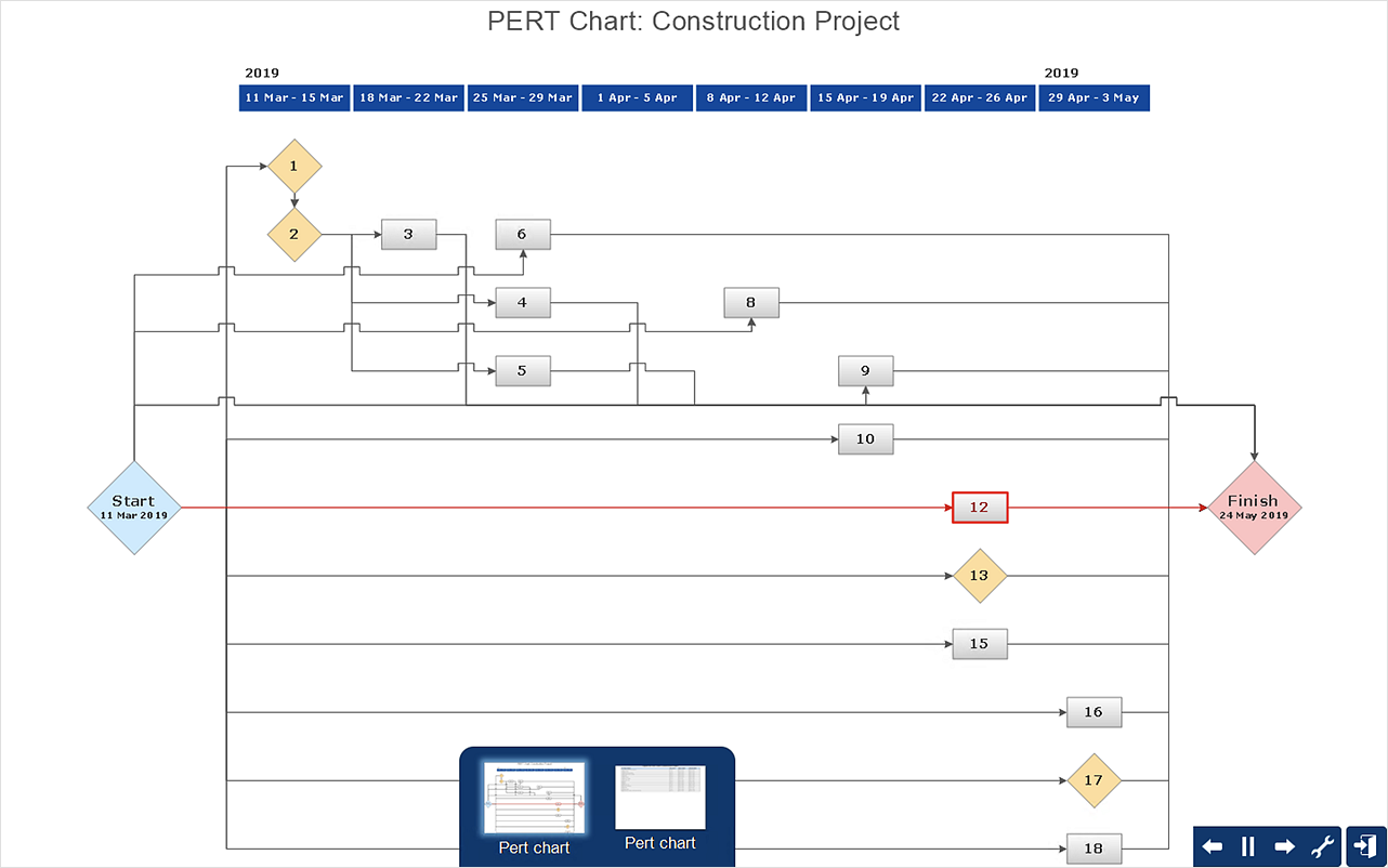 How toCreate Project Diagrams onPC