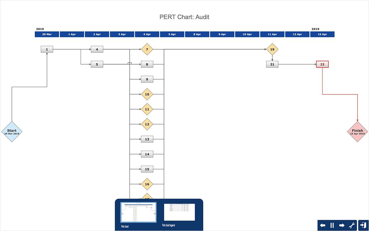 Create a PERT Chart