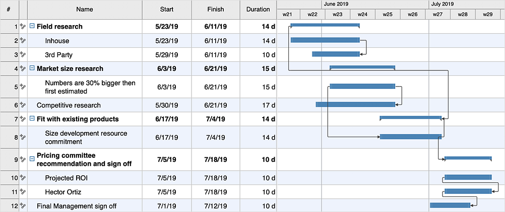 How to Create a Gantt Chart for Your Project