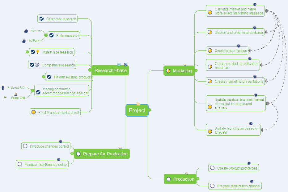project mind map creates from a brainstorming session
