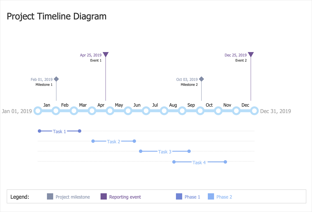 How to Create a Timeline Diagram
