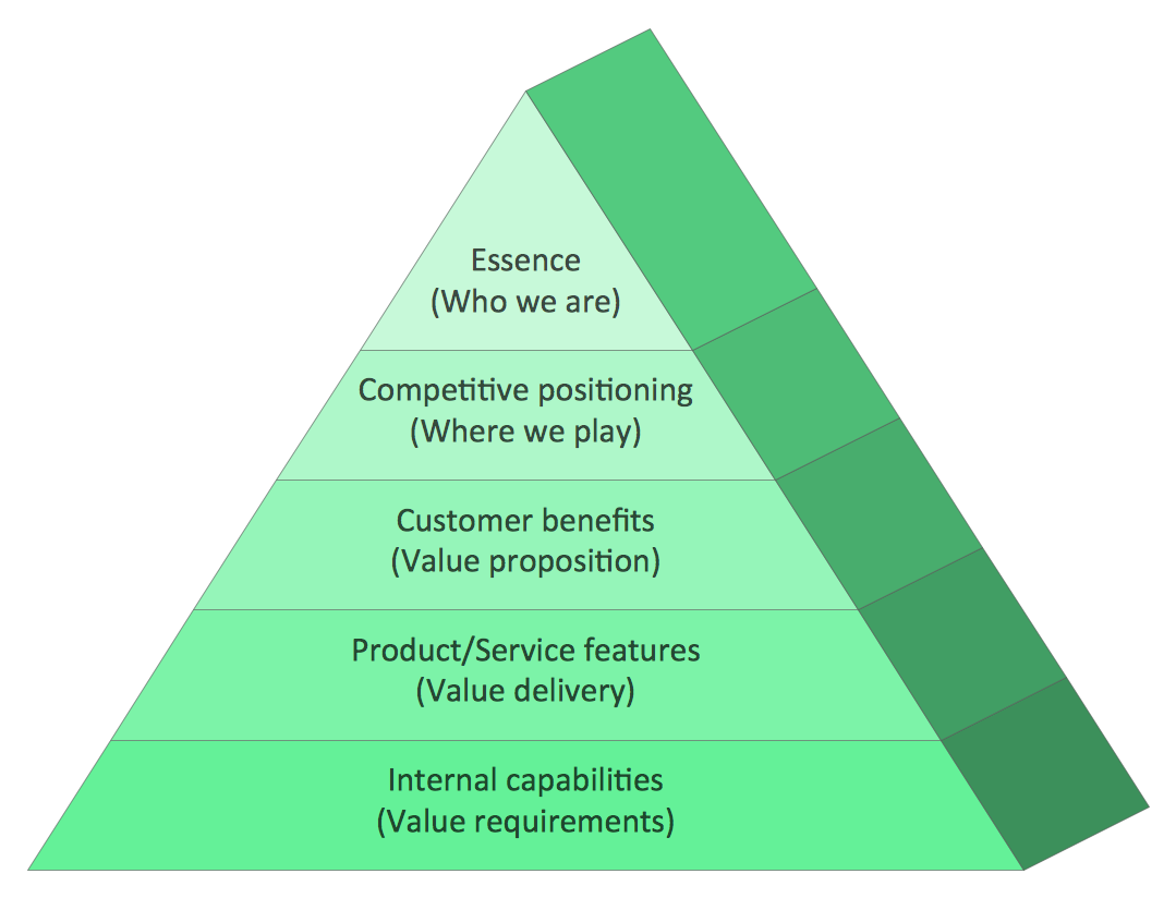 pyramid charts pyramid charts market value pyramid