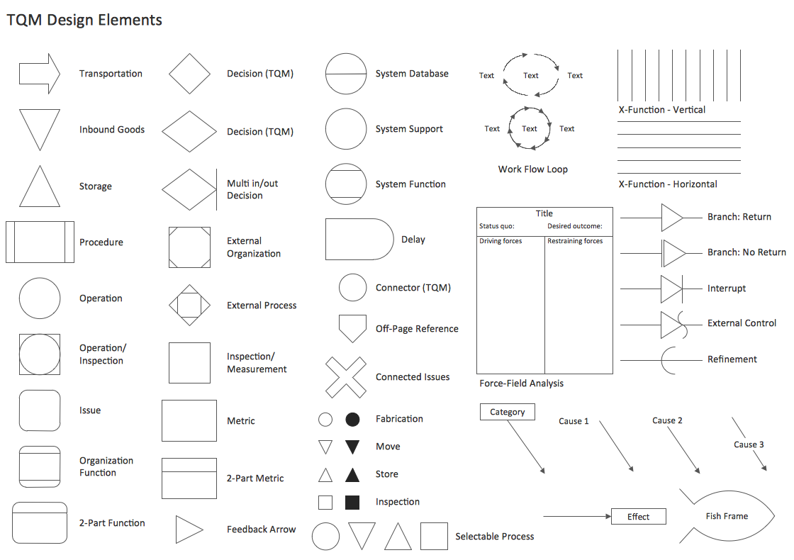 TQM Diagram Library Design Elements