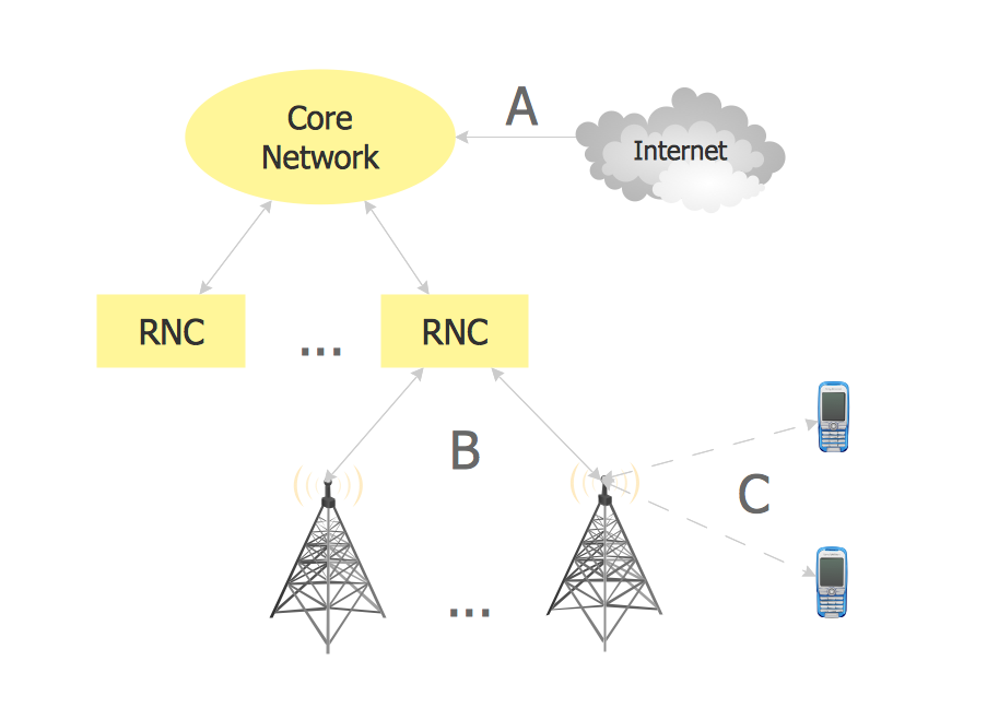 Radio networks  Computer and Network Examples | Telecommunication