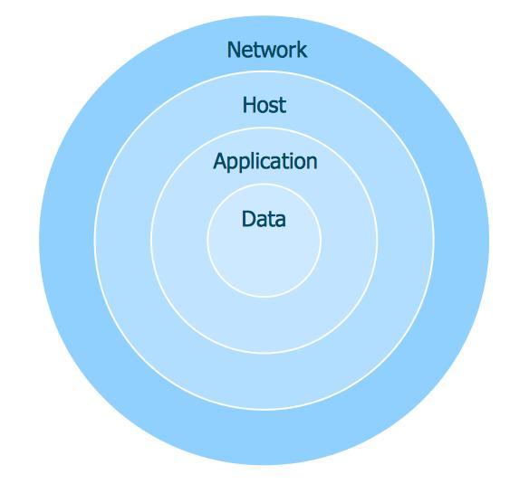 Relative Circular Diagram *
