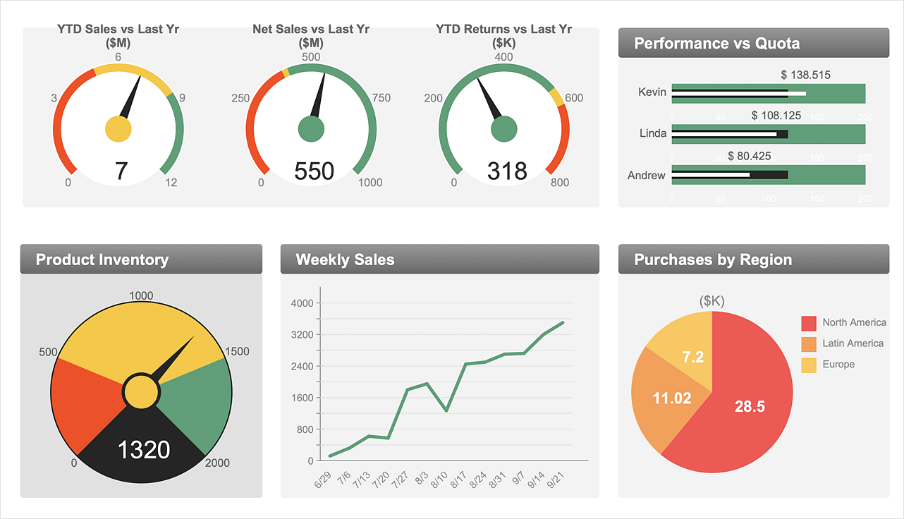 ConceptDraw Sales  Dashboard Solution