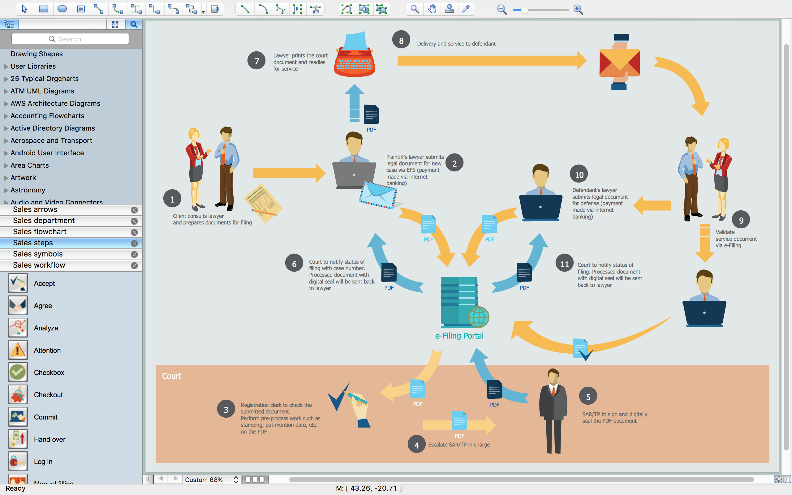 Sales flowchart symbols color coded flowchart symbols sales process flowchart geenschuldenfo Images