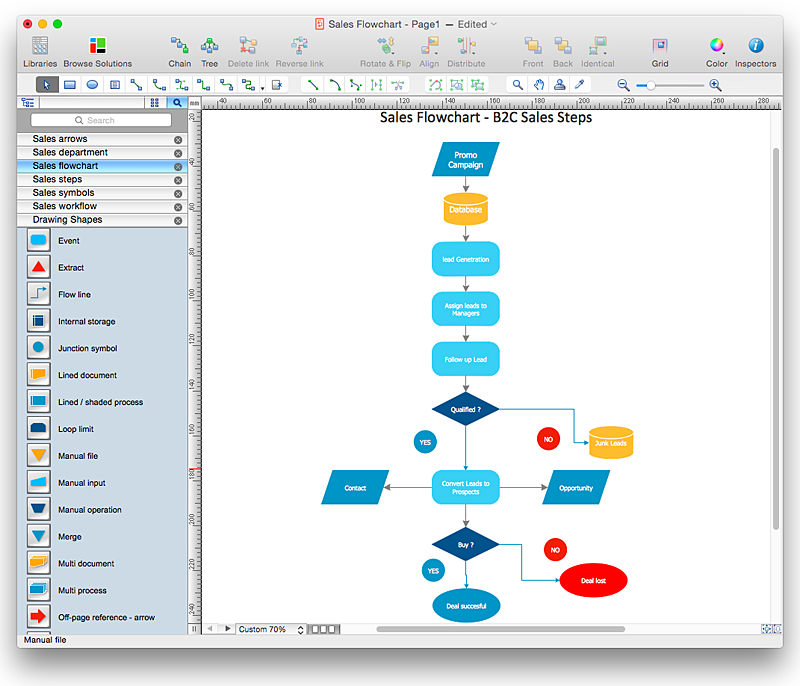 how to create a sales flowchart using conceptdraw pro