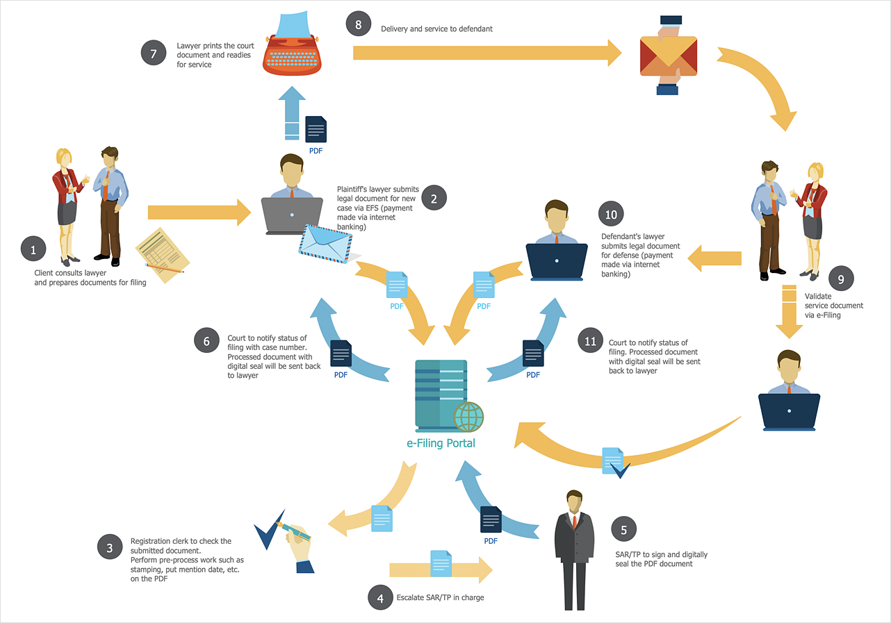 How to Create a Sales Flowchart