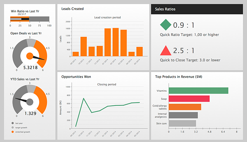 Tracking sales KPIs with ConceptDraw live sales dashboard