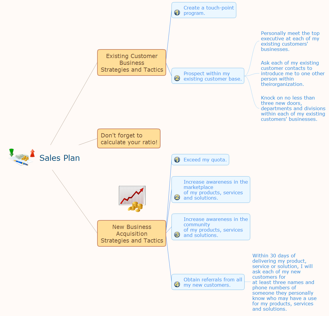 Mind Mapping - Evernote *