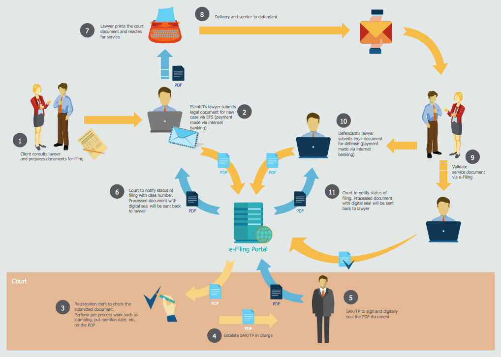 Sales Process Flowcharts
